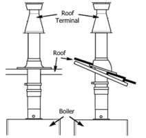 Vertical Flue Diagram
