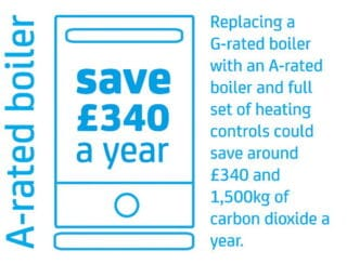 You could save £340 a year by replacing a G-rated boiler with an A-rated boiler and full set of heating controls